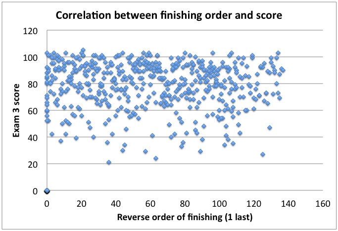 Correlation between finishing order and score